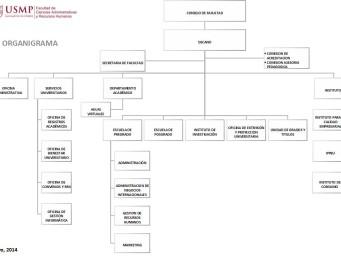 ORGANIGRAMA FACULTAD DE CIENCIAS ADMINISTRATIVAS Y RECURSOS HUMANOS