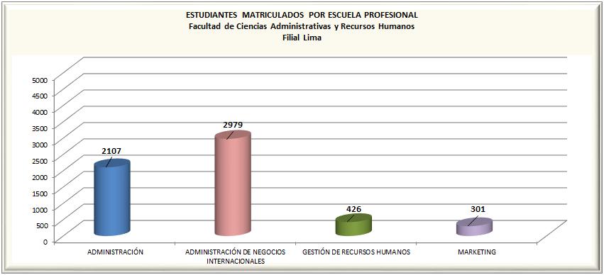 Matriculados por Escuela Profesional - Pregrado