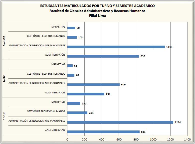 Matriculados por Turno y Semestre Académico - Pregrado