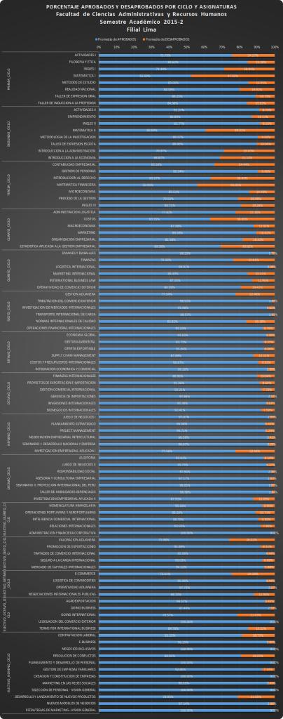 Porcentajes de Aprobados y Desaprobadosl por Ciclos y Asignaturas - Pregrado