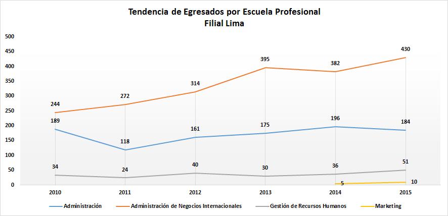 Tendencias_Egresados_por_Escuela_Profesional