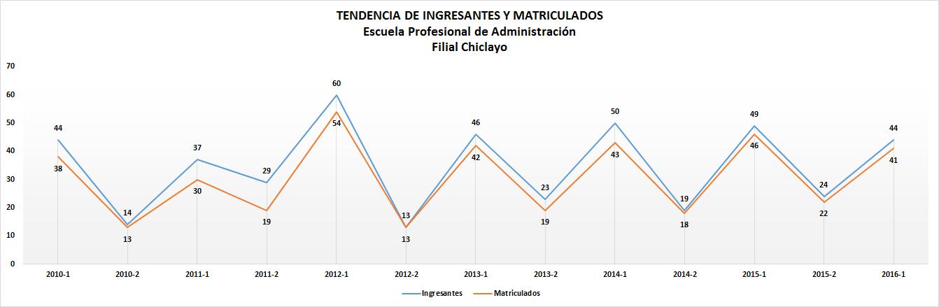 Ingresantes_administración_chiclayo