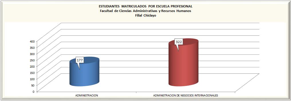 Matriculados por Escuela Profesional - Pregrado - Chiclayo
