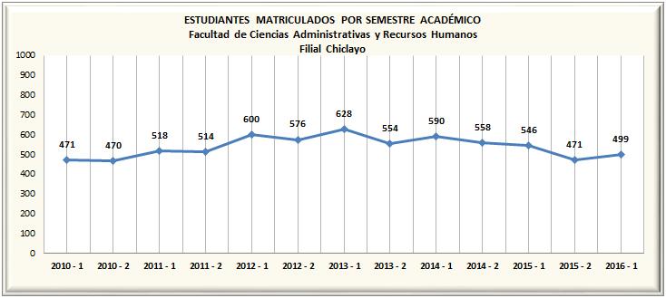 Matriculados por Semestre - Pregrado - Chiclayo