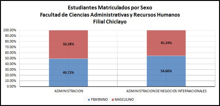 Matriculados por Sexo - Pregrado Chiclayo