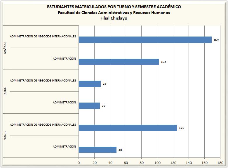 Matriculados por Turno y Semestre Académico - Pregrado - Chiclayo