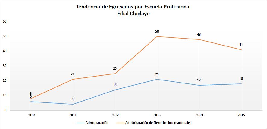 Tendencias_Egresados_por_Escuela_Profesional_Chiclayo