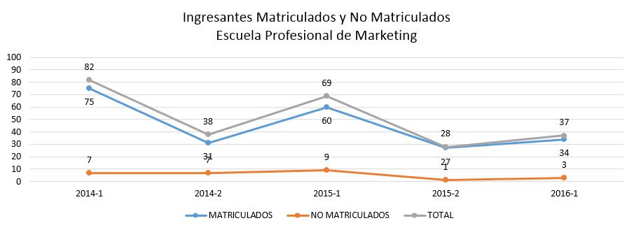 ingresantes-matriculados-y-no-matriculados-marketing