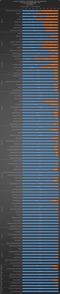 Porcentajes de Aprobados y Desaprobadosl por Ciclos y Asignaturas - Pregrado - CHICLAYO