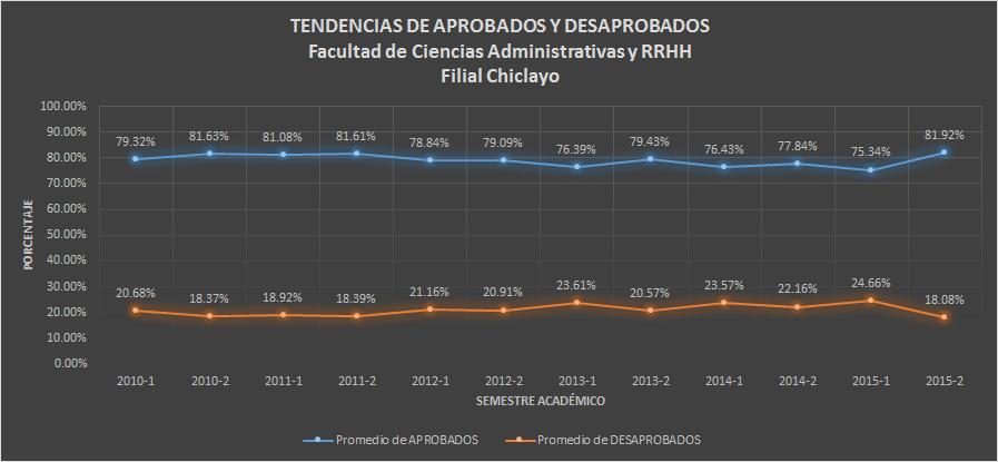 Tendencia de Aprobados y Desaprobadosl - Pregrado - CHICLAYO