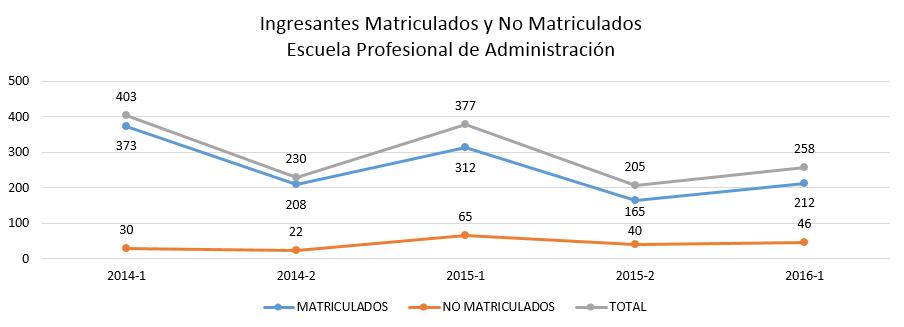 ingresantes-matriculados-y-no-matriculados-administracion